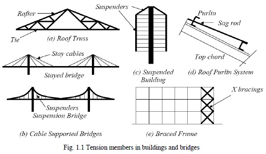 Design strength of tension members | design of steel structures.