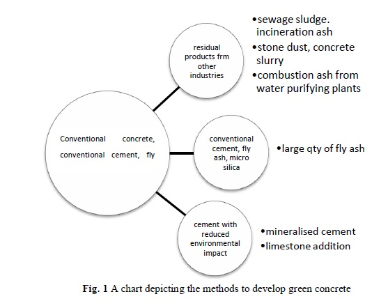 how to make concrete sustainable