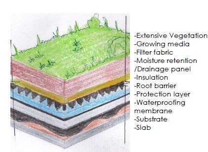 Terrace Garden | Seminar Report, PPT, PDF for Civil Engineering