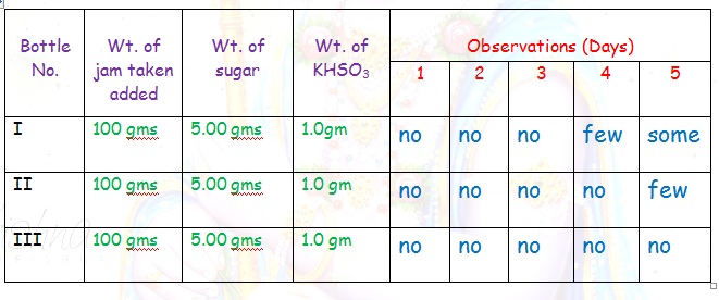 Effect of Potassium Bisulphite as a Food Preservative