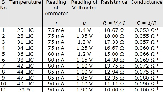 variation of conductance with temperatu It has been observed that conductance in  lectric capacitor with loss arising from ac hopping for helium temperatu- res  the variation of this.