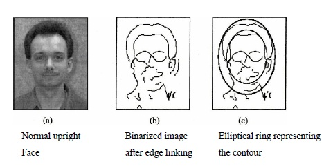 Face Detection Using Template Matching Computer Science Project Topics
