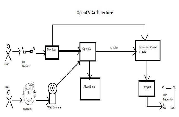 gesture recognition system using privacy
