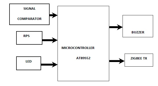 Cell Phone Operated Mobile Bug Using Microcontroller   Computer
