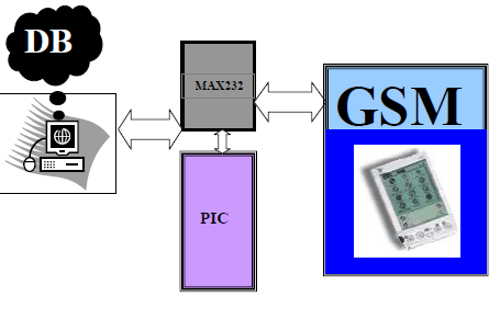 gsm research paper