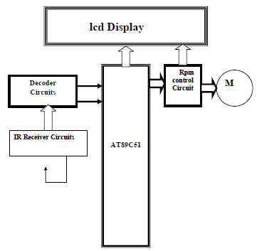Wireless Motor Control System | Electrical Project Topics