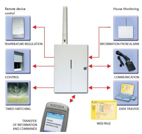 Wireless Load Controller By Gsm Electrical Project Topics