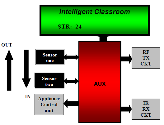 Attendance Monitoring Intelligent Classroom | Electronics Project