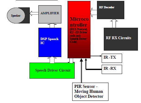 A novel approach for pairing RFID enabled devices is introduced and  evaluated in this work  Two or more devices are moved simultaneously  through the radio