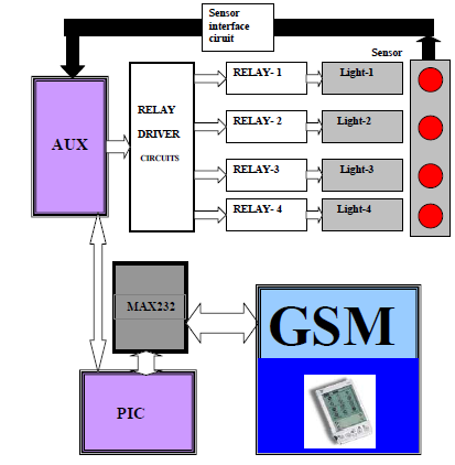 mobile technology gsm based remote monitering and control of digital energy meter Tsi's air quality monitoring instrumentation is reliable and  occur in massive numbers in urban air and are not well represented using traditional mass-based.