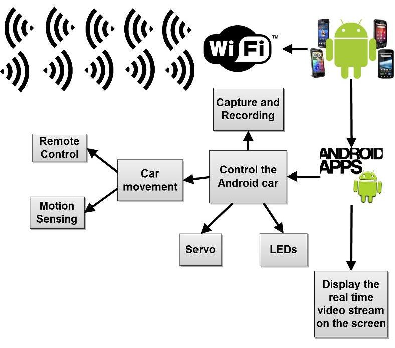 Android Camera Car | Electronics Project
