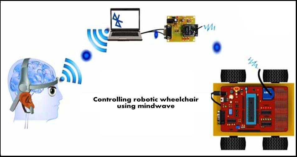 Magnificent Eeg Based Robot Control Electronics Project Wiring Digital Resources Helishebarightsorg