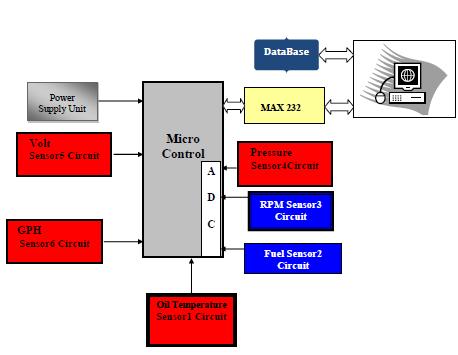 Wireless Advanced Flight Systems Aircraft Monitoring