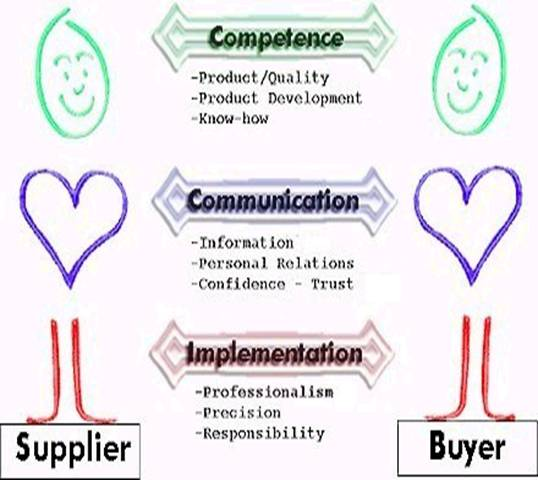 thesis customer relationship