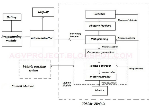 Automatic Guided Vehicles Mechanical Project Topics