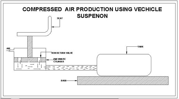 [Image: Compressed-Air-Production-Using-Vehicle-...age002.jpg]
