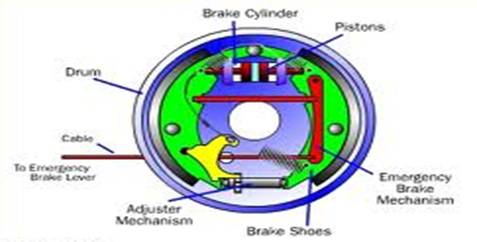 Mechanical Braking System | Mechanical Project Topics