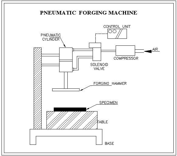 Pneumatic Forging Machine Clip Image on Mechanical Power Press Diagram