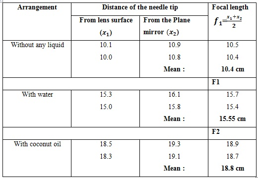 finding the refractive indices through equiconvex lens project Investrigatory project  resistance of a cell depends 2 dixit jain to find the refractive indices of (a) water (b) oil  equiconvex lens, (made from a glass of .