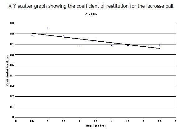 The Coefficient Of Restitution Of Elastic Solids Physics