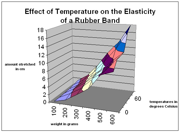 The Effect Of Temperature On The Elasticity Of A Rubber