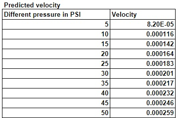 Effect of Pressure on Water Velocity   Physics Astronomy