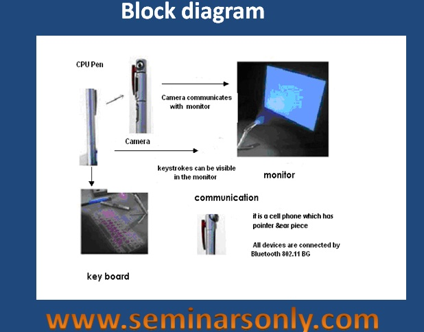 5 pen pc technology ppt rh seminarsonly com Basic Computer Diagram Computer Hardware Diagram