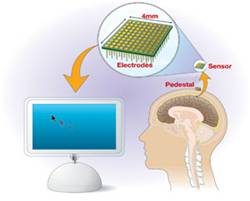 braingate technology ppt