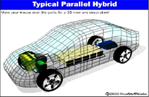 Hybrid Electric Vehicle Ppt Slides Free Download
