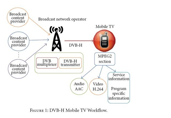 Mobile TV PPT Free Download