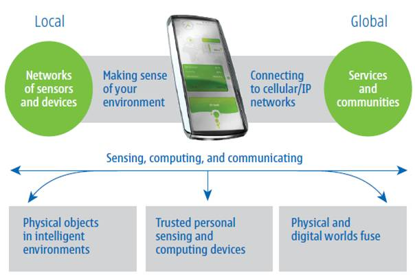 Nokia Morph Technology PPT Free Download