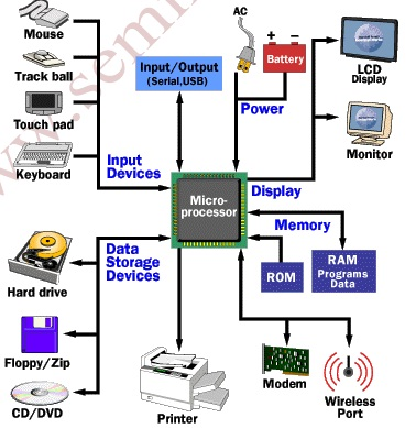 Wireless  working as well Corporate Responsibility moreover Laptop  puter Seminar Download furthermore Uninterrupted Power Supply Circuit likewise Rechargeable Battery Backup Circuit For. on laptop batteries diagram