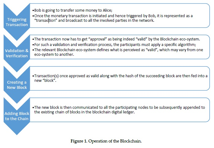 bitcoin technology ppt
