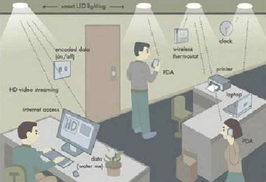 Li-Fi Technology | Seminar Report and PPT for CSE Students