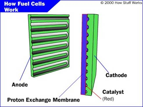 Large Scale Power Generation Using Fuel Cell | Seminar Report, PPT