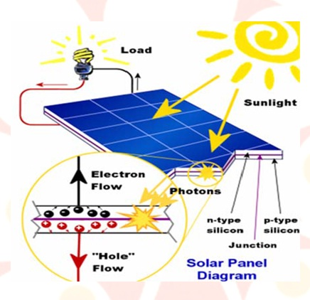 Solar Cell Phone Charger Seminar Report Ppt Pdf For