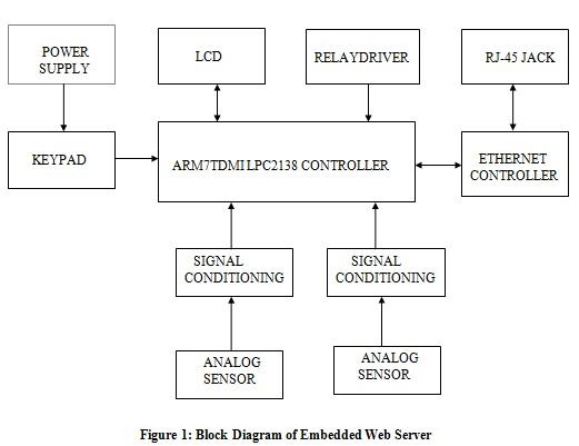 arm based embedded web server seminar report ppt pdf. Black Bedroom Furniture Sets. Home Design Ideas