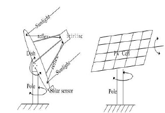 Automatic Sun Tracking System Seminar Report Ppt Pdf