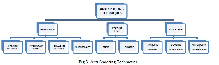 Face Biometric Antispoofing | Seminar Report, PPT, PDF for