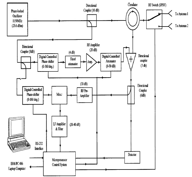 Schematic diagram microwave life detection system introduction to life detection system seminar report ppt pdf for ece students rh seminarsonly com basic microwave parts diagram schematics for outdoor oven cheapraybanclubmaster Images