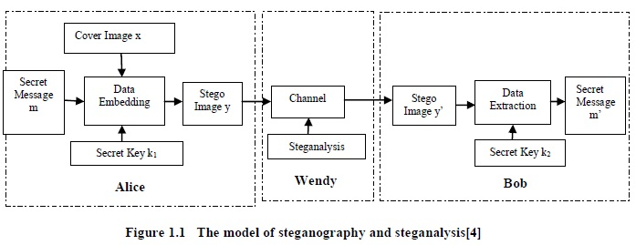 a survey on image steganography techniques Image steganography: taking the cover object as image in steganography is known as image steganography generally, in this technique pixel intensities are used to hide the information 113 international journal of advanced science and technology vol 54, may, 2013 112.