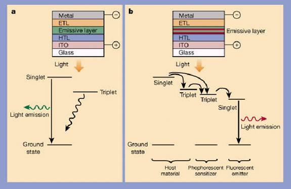 the light emitting diodes engineering essay A light-emitting diode in essence is a p-n junction solid-state semiconductor diode that emits light when a current is applied though the.