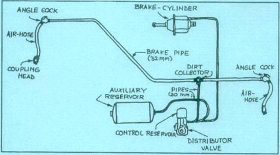 Air brake system of indian railways seminar report ppt
