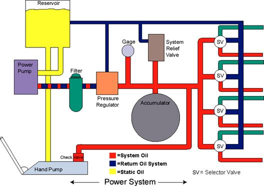 Air Craft Hydraulic System   Seminar Report, PPT, PDF for Mechanical