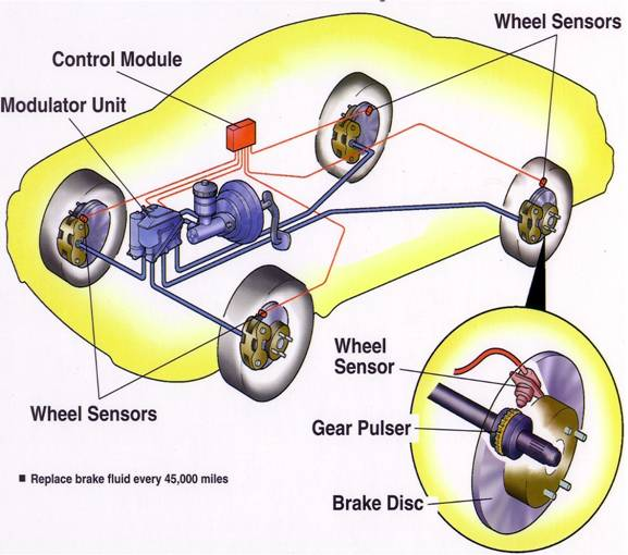 an outline on the topic of antilock brakes