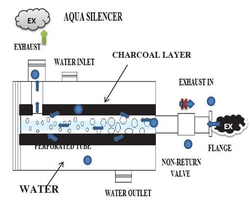 Aqua Silencer | Seminar Report, PPT, PDF for Mechanical