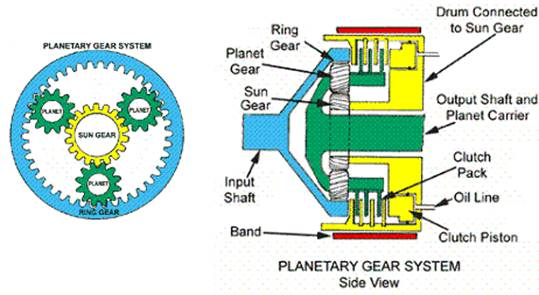 Automatic Transmission In Cars | Seminar Report, PPT, PDF for Mechanical