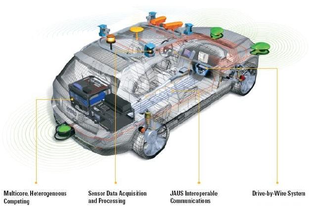 Autonomous Car | Seminar Report, PPT, PDF for Mechanical