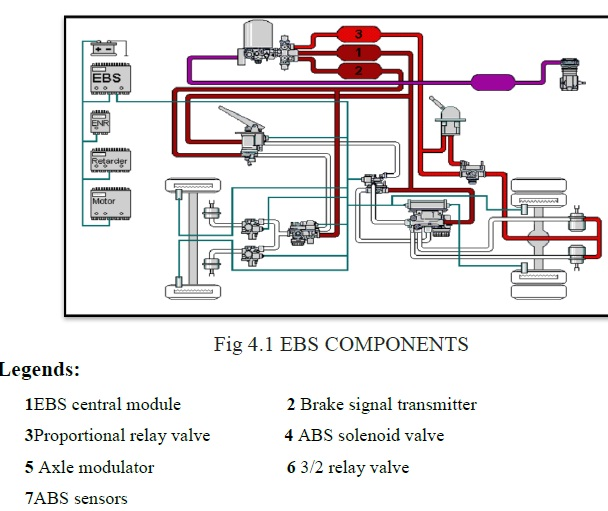 Ebs Components