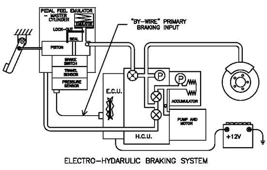 Electro Hydraulic Brake